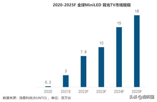 Mini LED电视或将最快在3年内超过OLED电视?
